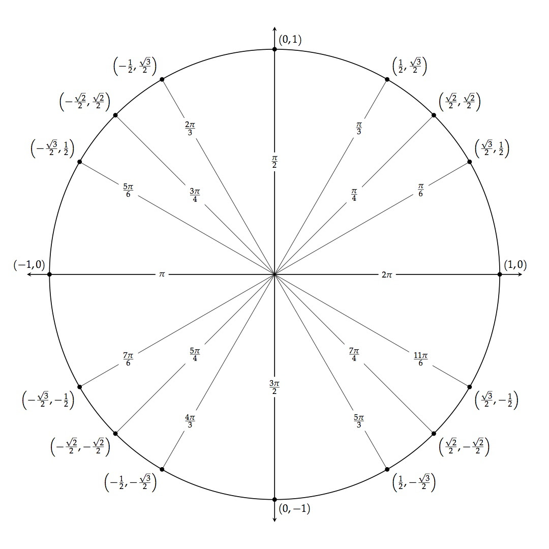 TikZ Unit Circle | mathdancing