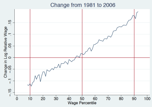 Polarization of weekly wages