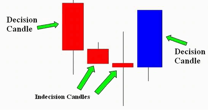 Decision/indecision candles in trading