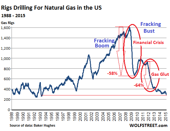 US-rig-count_1988_2015-02-20=gas