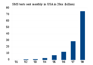 English: SMS messages sent monthly (June) in U...