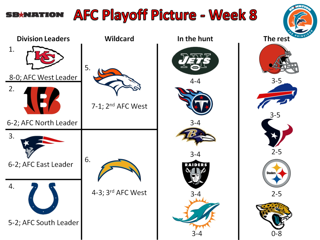 2013 NFL Playoff picture: AFC - Week 8 - The Phinsider