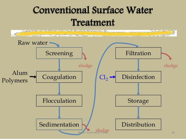 Components of water treatment plants