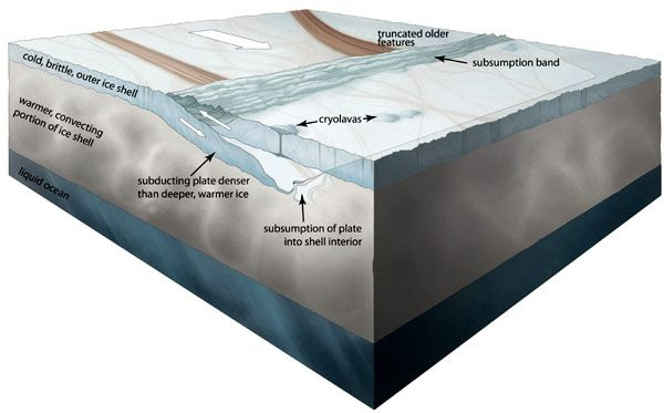 An illustration showing the subduction process causing a cold, brittle, outer portion of Europa's thick ice shell to move into the warmer shell interior and subsequently become absorbed.