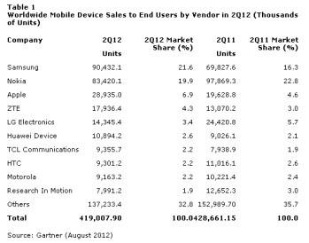 Android domina il mercato smartphone in Q2 con 64 parti
