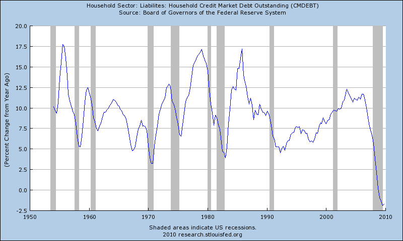 Consumer credit across the years
