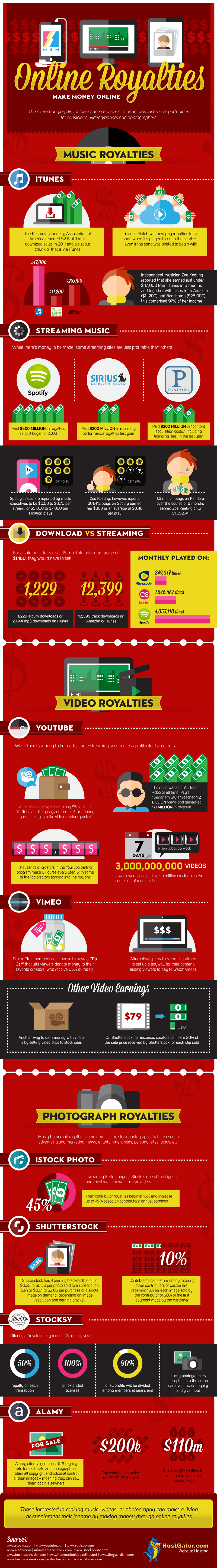 Online Royalties Make Money Online Infographic