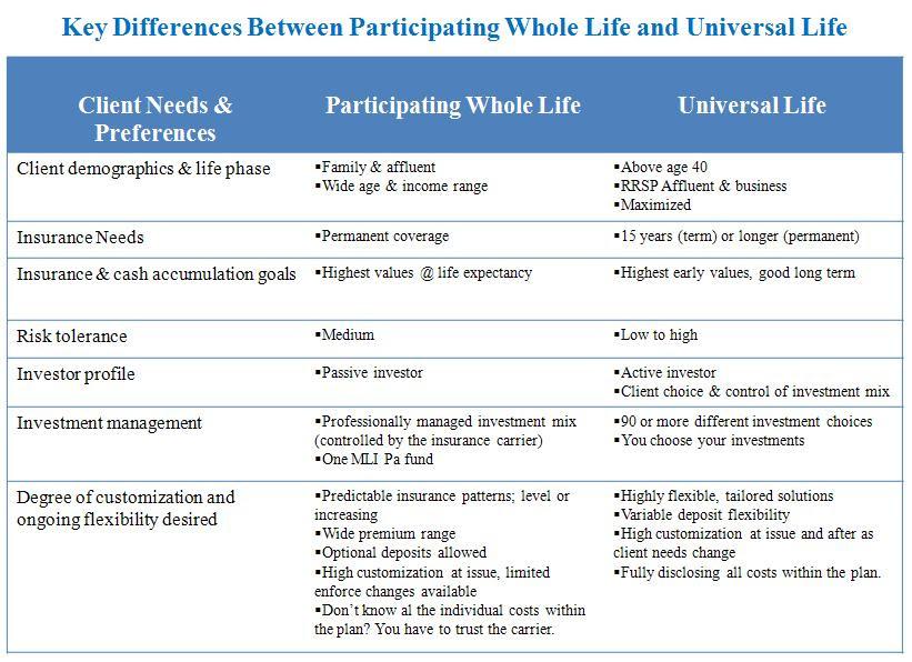 Whole Life | Larry Kleinmintz | WealthStrategist