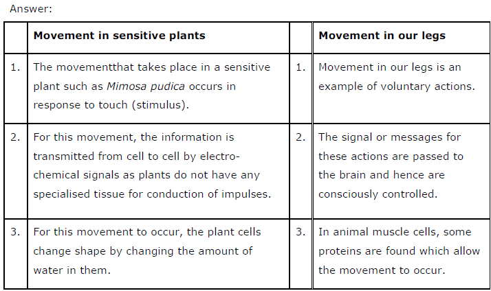 CBSE NCERT Class X (10th) | Science, NCERT Solutions for Class 10th Science: Chapter 7 Control and Coordination,  NCERT CBSE Solved Question Answers, KEY NOTES, NCERT Revision Notes, Free NCERT Solutions Online