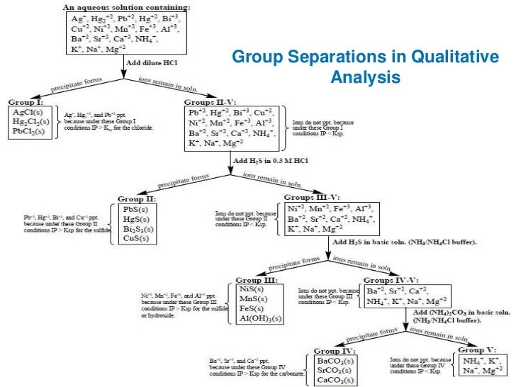 43 Group V Cations Flow Chart