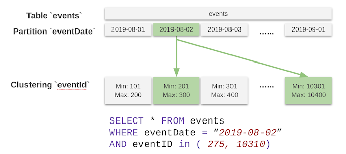 Skip the maintenance, speed up queries with BigQuery's clustering