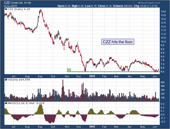 1-year chart of Cosan (NYSE: CZZ)
