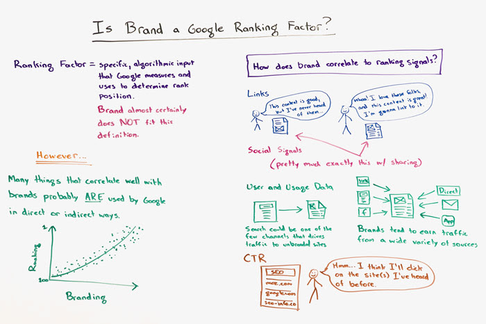 Is Brand a Google Ranking Factor Whiteboard