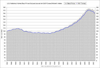 S&P/Case-Shiller® U.S. National Real Home Price Values