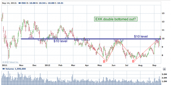 1-year chart of EXK (Endeavour Silver Corporation)