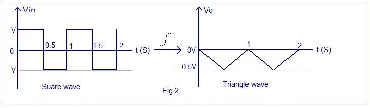 waveform integrating square