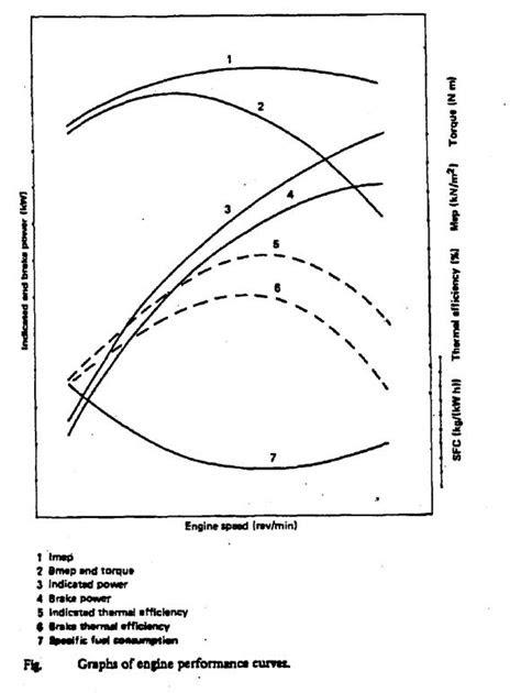 Engine performance curves: