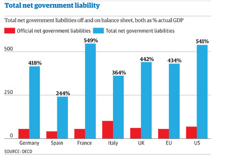 eurozone government debts