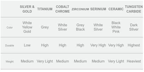 Ring Metal Comparison Chart   CAMOKIX