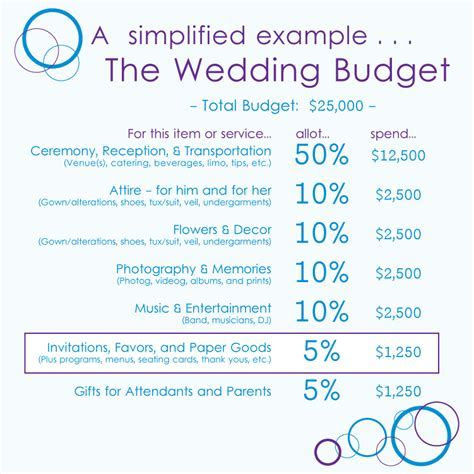 {Advice} How much to budget for wedding invitations