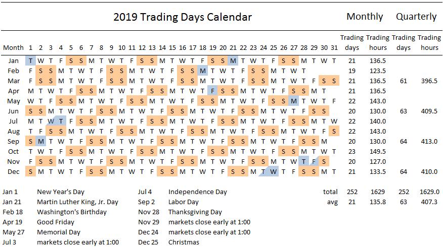 2019 Trading Days Calendar Swingtradesystems Com -