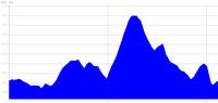 Profil du prix de romanèche-thorins