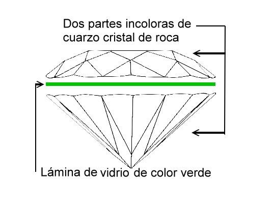 """Esquema de la descripción de las partes de un doblete de cuarzo cristal de roca comercializado como """"Esmeralda Soudé"""""""