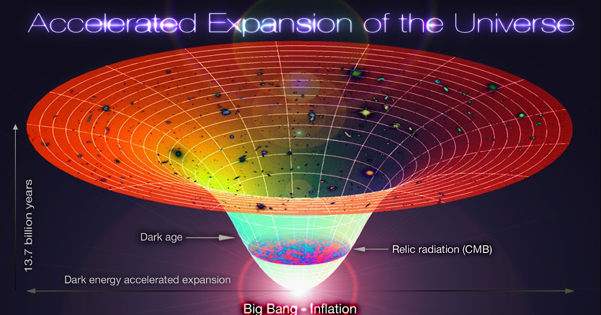the big bang theory and the beginning of the universe 07102018 it has either existed eternally with no beginning  by far the most popular theory in science today is the big bang theory, the idea that the universe.