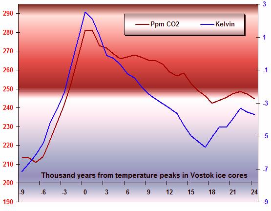 picos_de_temperatura_del_hielo_del_lago_Vostok