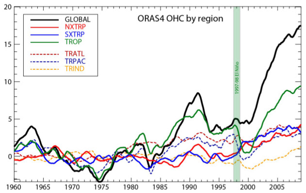 OHC by region