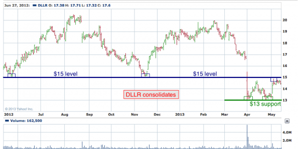 1-year chart of DLLR (DFC Global Corporation)