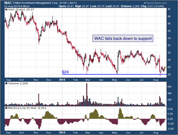 1-year chart of Walter (NYSE: WAC)