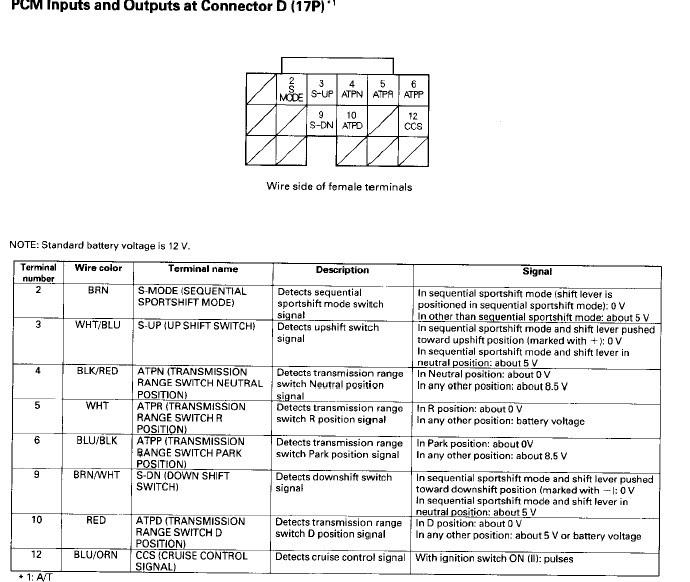 Information Tech Area 02 04 Prb Rsx Type S Ecu Pin Out Diagrams