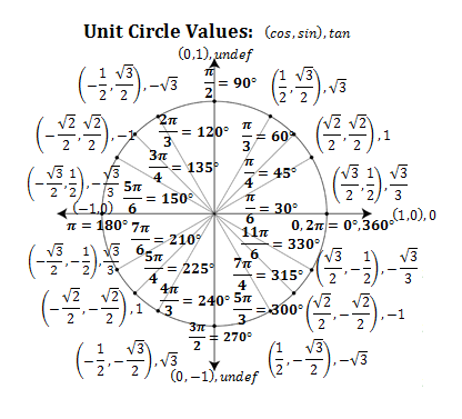 Unit Circle Of Trigonometry – unit circle