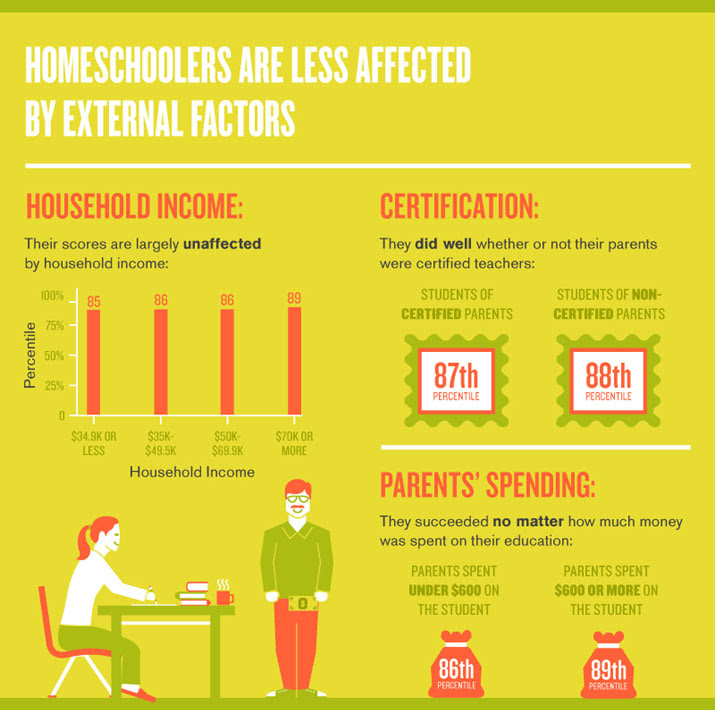 Homeschoolers are Less Affected by External Factors
