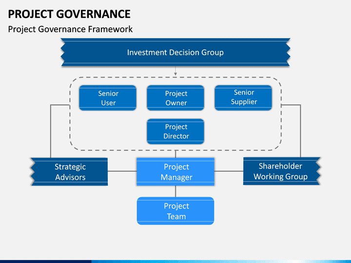 Project Governance Powerpoint Template Sketchbubble