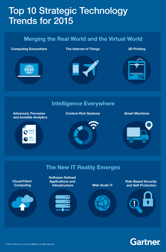 Infographic: Top 10 Strategic Technology Trends for 2015