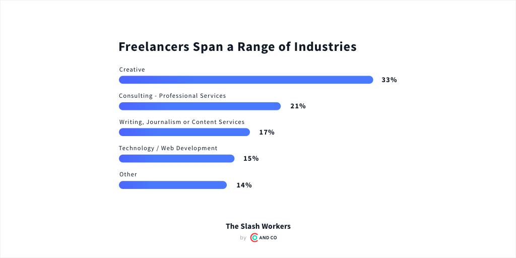 Freelancer finances