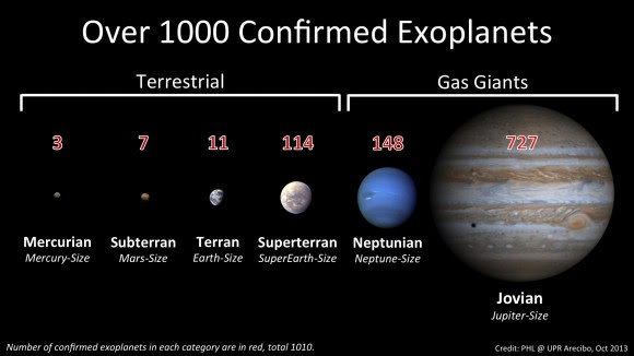 More than 1,000 exoplanets have been confirmed and cataloged (PHL @ UPR Arecibo)