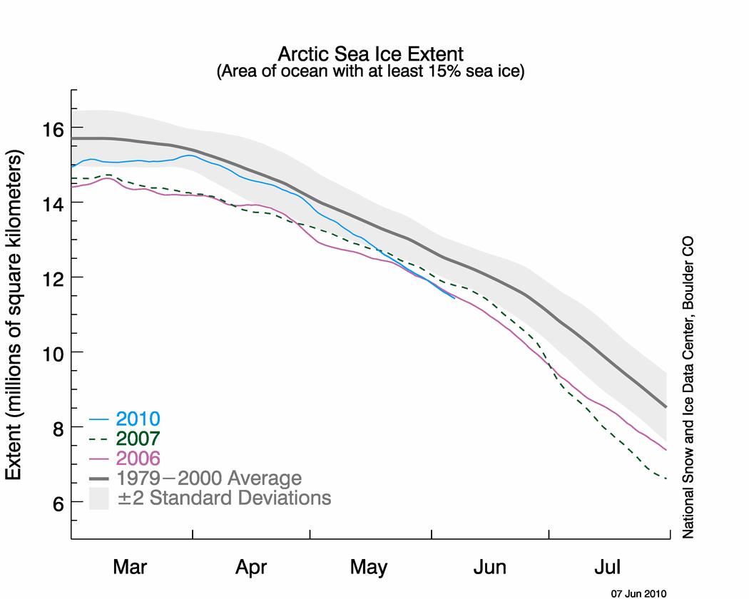 Arktisen merijään laajuus supistuu nopeasti
