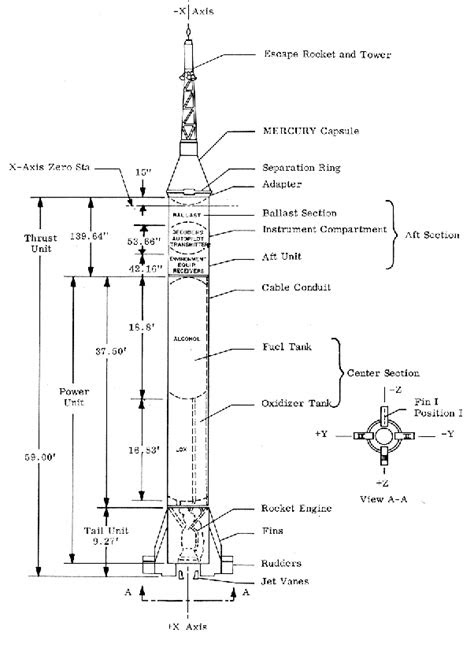 How different is NASA's Mercury Project rocket from the