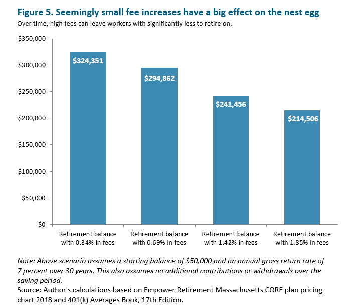 MassBudget: Tending to the Nest Egg