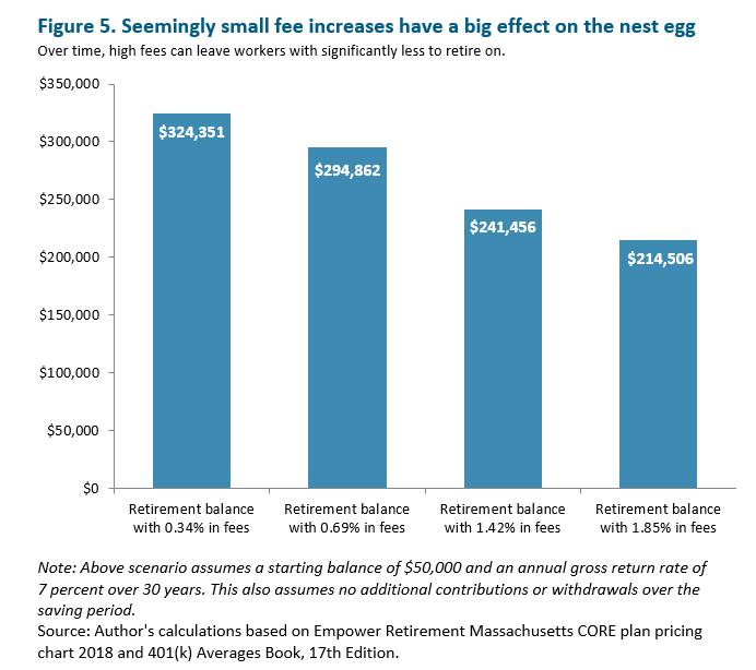 MassBudget: Tending to the Nest Egg