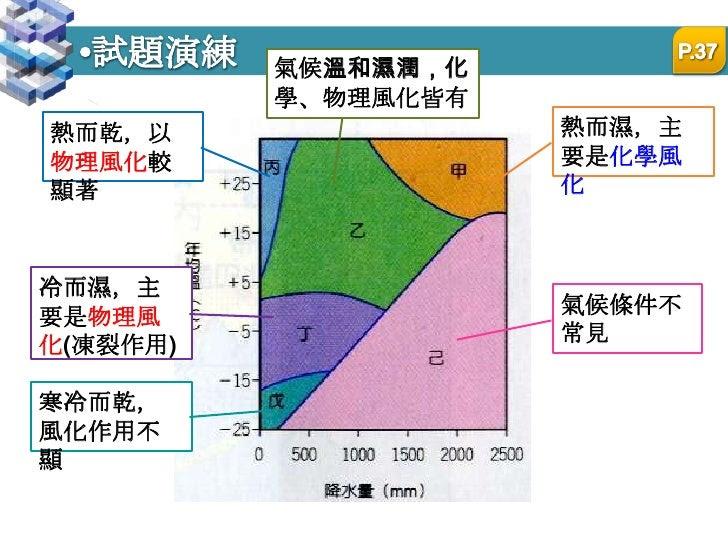 試題演練<br />P.37<br />氣候溫和濕潤,化學、物理風化皆有<br />熱而濕,主要是化學風化<br />熱而乾,以物理風化較顯著<br />冷而濕,主要是物理風化(凍裂作用)<br />氣候條件不常見<br />寒冷而乾,風化作用...