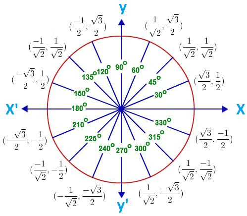 Unit Circle with Tangent Values | Math Help | Pinterest | Plays ...