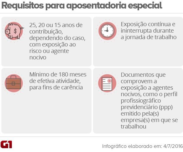 Requisitos para aposentadoria especial (Foto: Editoria de Arte/G1)