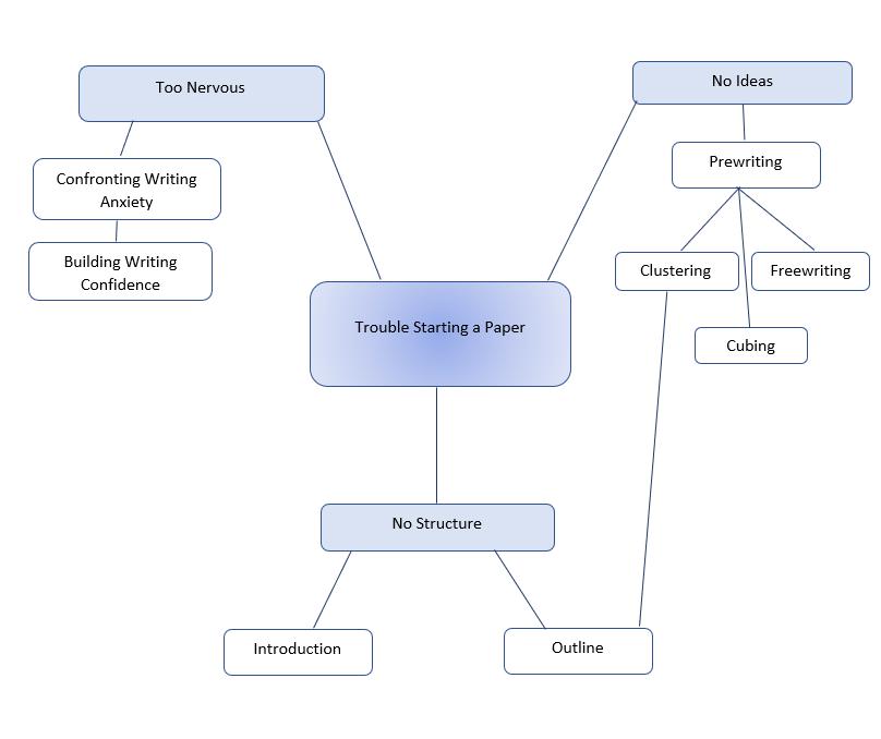 Writer S Web Prewriting Clustering