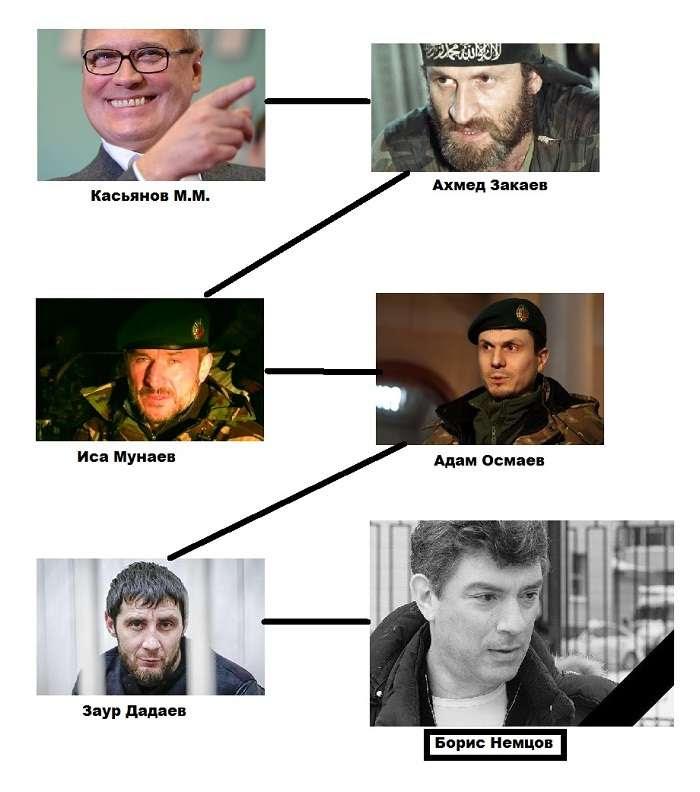 Смерть Немцова оказалась выгодна только одному человеку