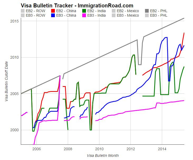 Visa Bulletin Tracker – All New Interactive Chart  Immigration