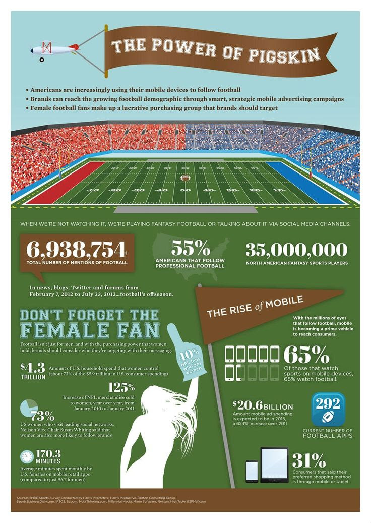 The Power of Pigskin